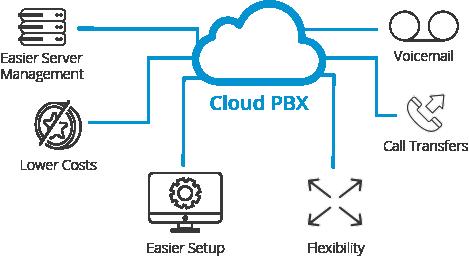Visual of Cloud Based PBX